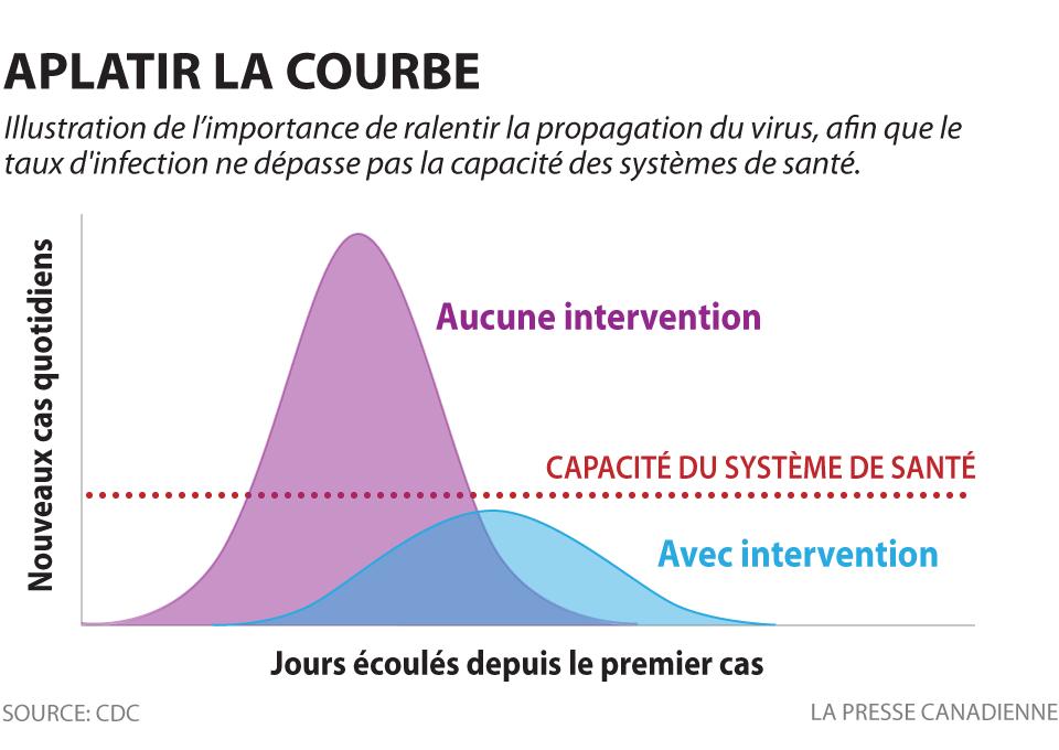 Un graphique illustrant la courbe aplatie
